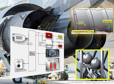 aircraft system fire prevention