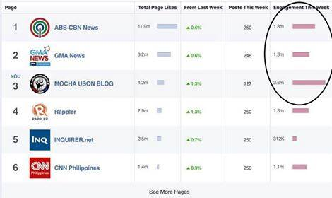 Popular Social Media Blogger Mocha Rated Number One in Community Engagement, Beats Top Networks!