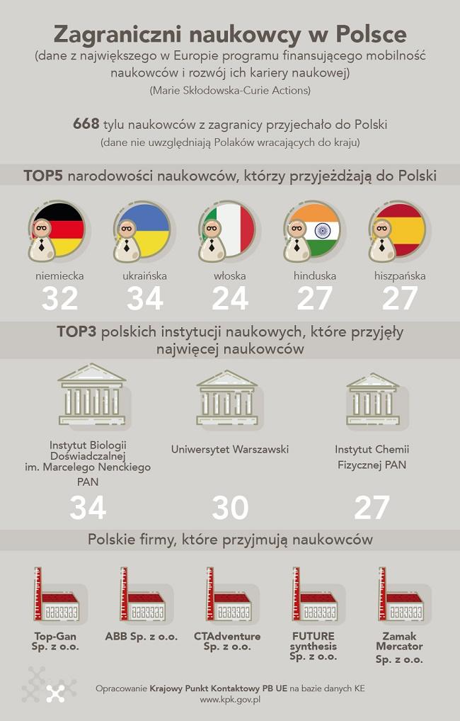 Zagraniczni naukowcy w Polsce - infografika