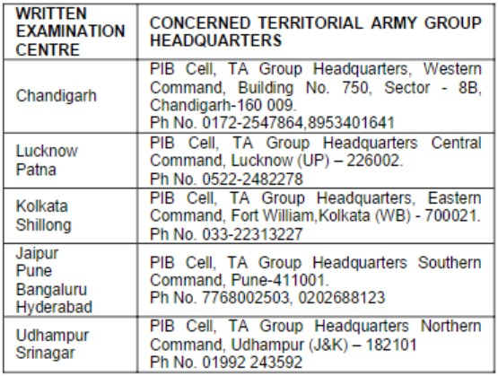 Territorial Army, Army Rally, Territorial Army Recruitment Rally, Indian Army