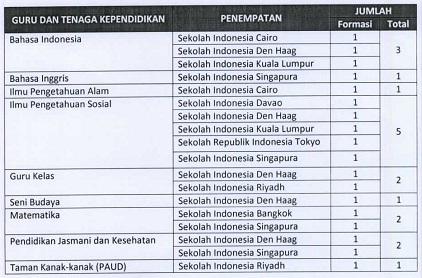 Seleksi Calon GURU Kemdikbud tahun 2017