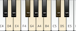 The Major Scale on Key D