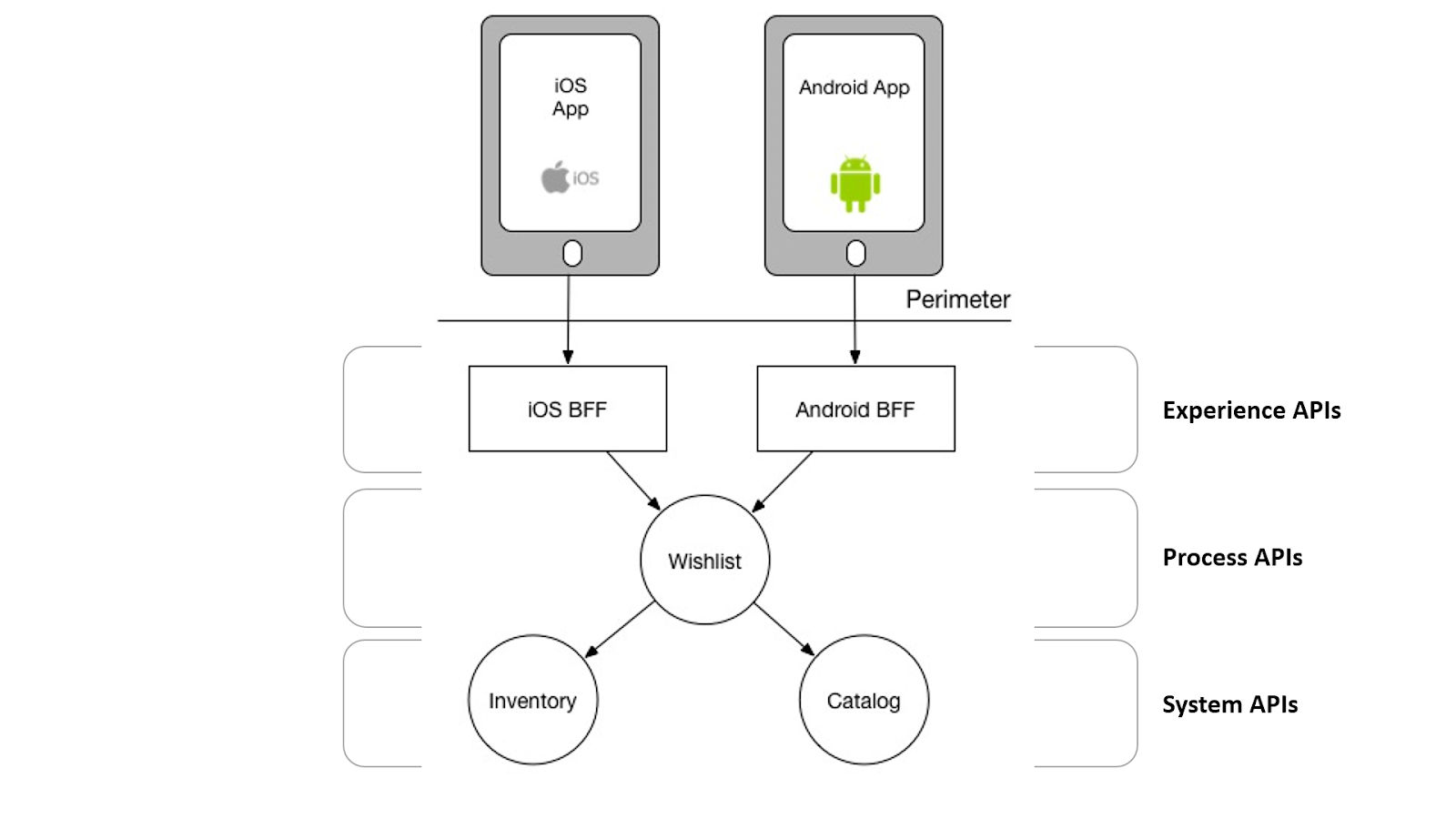 Experience Process And System Apis