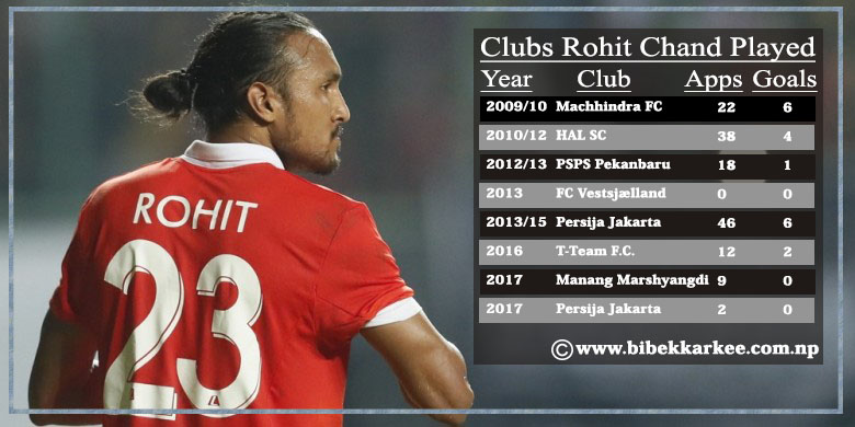 Rohit chand Thakuri