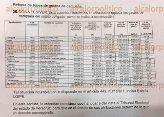 Alianza PAN-PRD rebaso tope de gastos en 18 municipios: INE