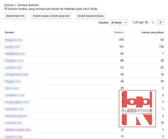 menampilkan daftar situs yang menautkan