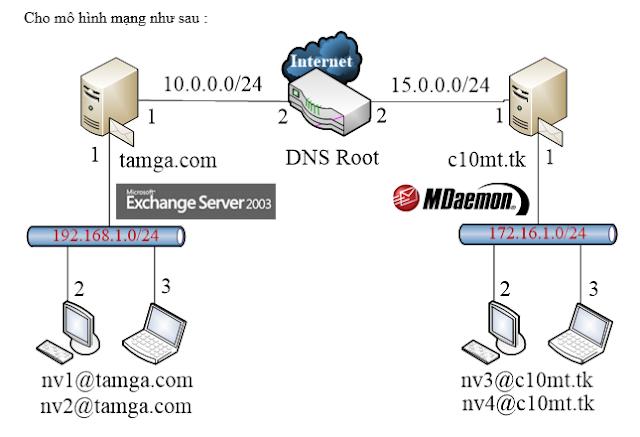 [ Webserver - Mailserver ] Lab Bài 7