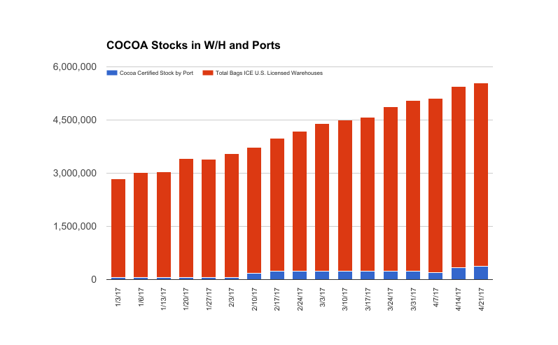 COCOA Certified Stock in Ports and Warehouses up 2% w-o-w, 94% YTD and 19% YOY