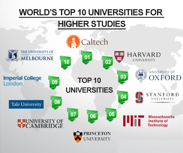 Top 10 Best Universities In The World 2016
