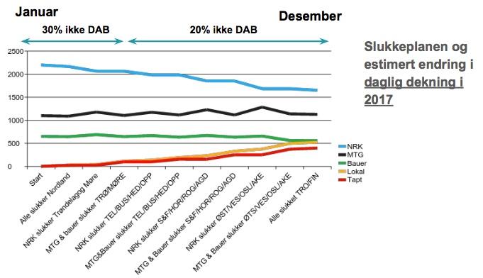 Digital Radio FM Insider: DAB Transition Losers in Norway