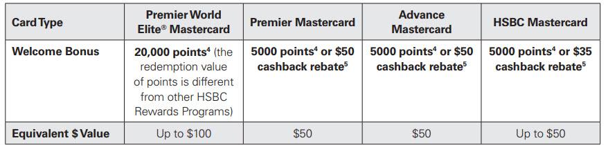 Canadian Rewards: HSBC Welcome Offer (2019)