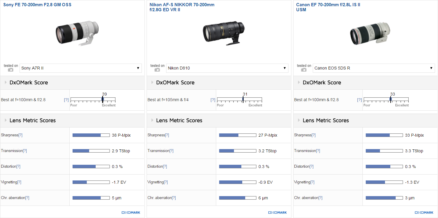 Сравнение объективов Sony GM 70-200/2.8 FE OSS, Nikon 70-200/2.8G VD ER II и Canon 70-200/2.8L IS USM II