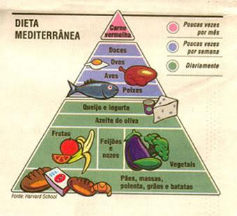 dieta do mediterraneo pdf