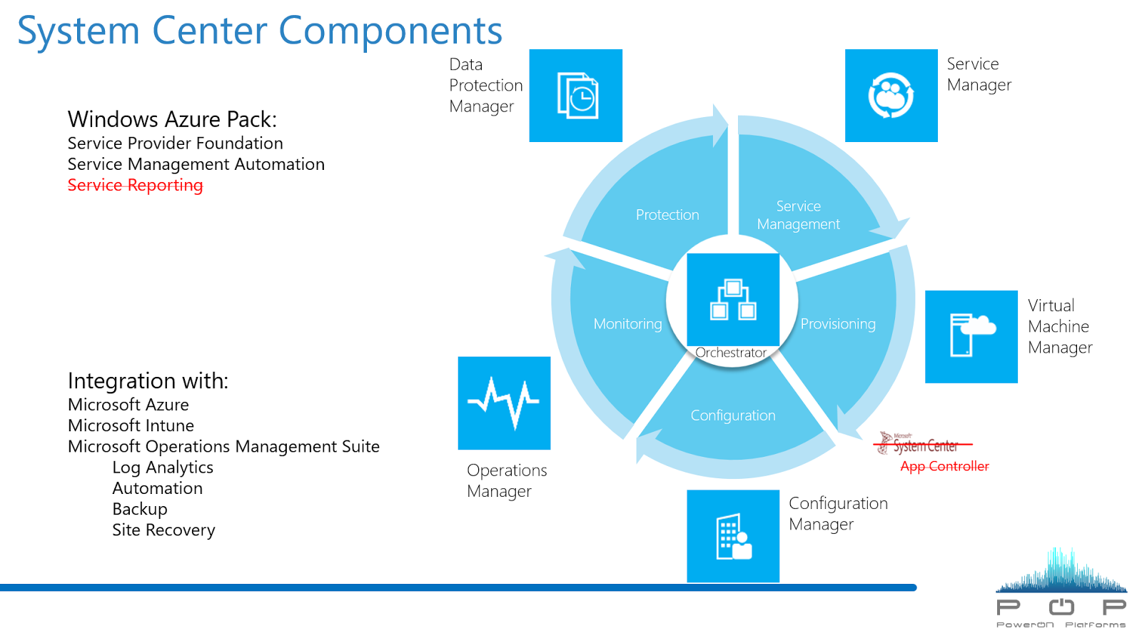 Microsoft System Center Suite: What's coming for System