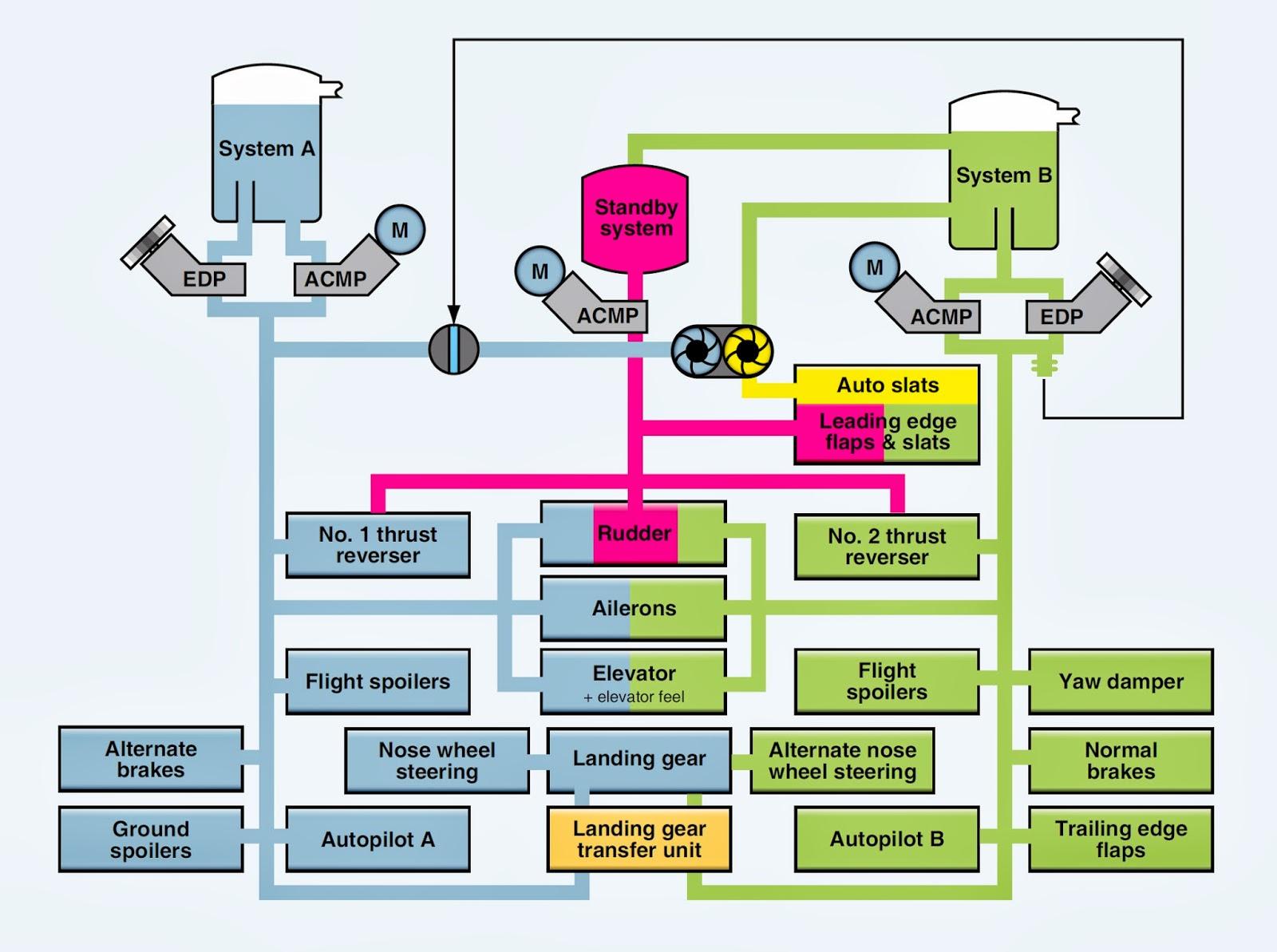 Hydraulic System Airbus A380