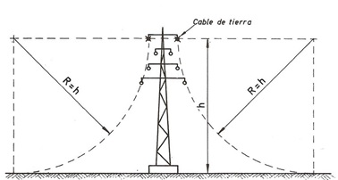 Ingeniería de Máquinas y Sistemas Eléctricos: Líneas