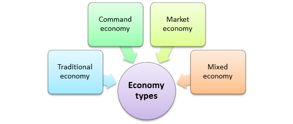 types of economies - Onwebioinnovate