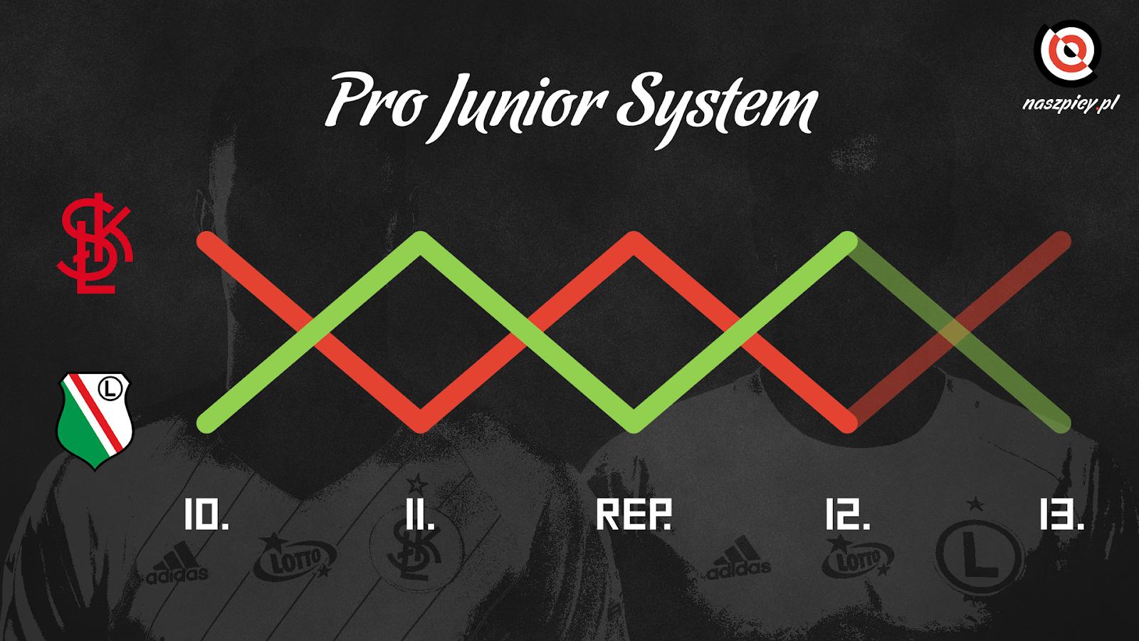 Legia Warszawa i ŁKS Łódź idą łeb w łeb w klasyfikacji Pro Junior System<br><br>fot. legia.com / lkslodz.pl<br><br>graf. Bartosz Urban