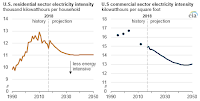 U.S. energy intensity (Credit: U.S. Energy Information Administration, Annual Energy Outlook 2019 Reference case, Monthly Energy Review, Commercial Buildings Consumption Surveys (1995–2012), and U.S. Census Bureau Household Estimates) at