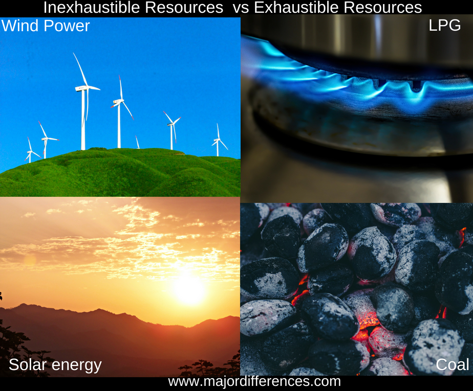 Difference between Inexhaustible and Exhaustible Resources