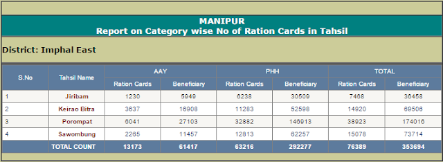 Search Manipur Ration Card Tehsil