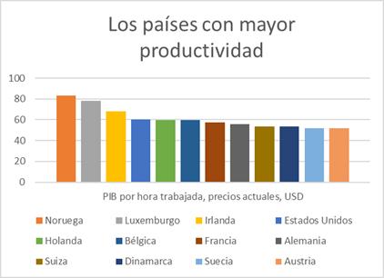 los países con mayor productividad