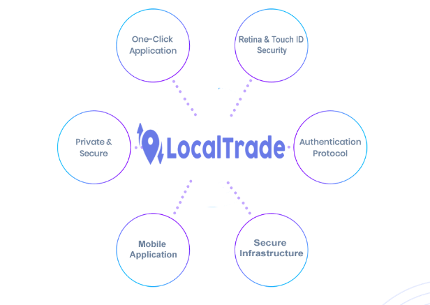 LocalTrade ICO - The Future of Trading Cryptocurrencies