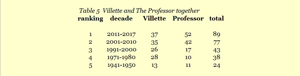 analysis bronte s villette Brennan 1 i am: identity, maturation, and the ideal woman in bronte's villette malissa brennan dr salesses english 499 salve regina university pell scholars honors.