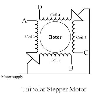 Unipolar stepper motor coils control