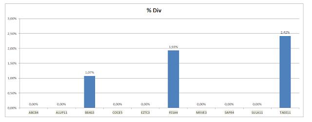 Gráfico dos Dividendos Acumulados da Carteira de Value Investing
