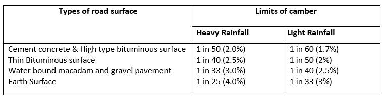 WHAT ARE THE LIMITS OF CAMBER IN ROAD BASED ON AMOUNT OF RAINFALL