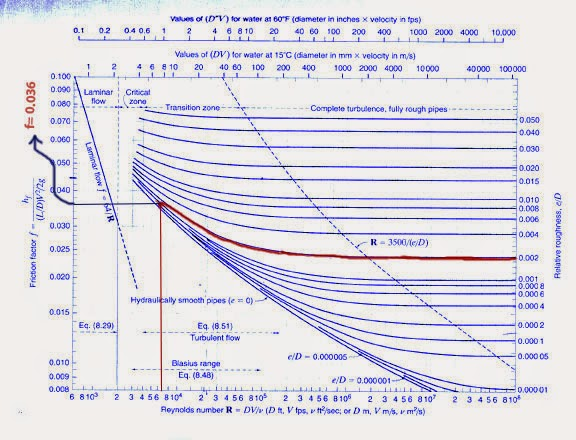 How To Solve Fluid Mechanics Problems Using Moody Diagram
