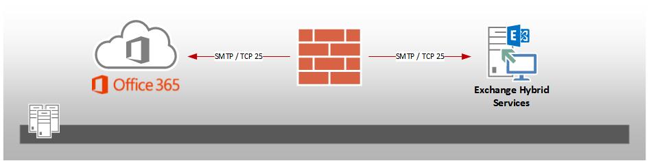 The EXPTA {blog}: SMTP Firewall Requirements for Exchange Online
