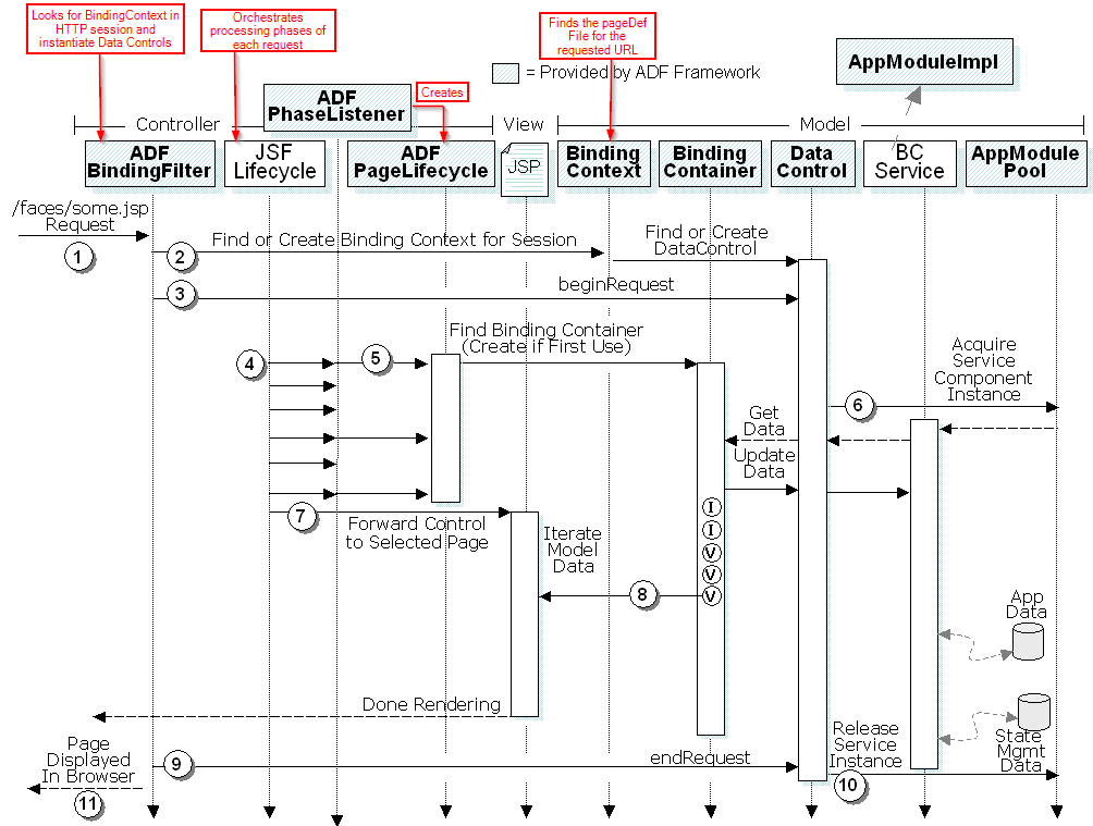 jsf architecture diagram 1999 ford ranger wiring fmw for beginners: understanding the fusion page cycle