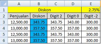 Untuk membualatkan suatu bilangan di ms excel ada beberapa fungsi yang sanggup dipakai ant Cara Membulatkan Bilangan di Excel