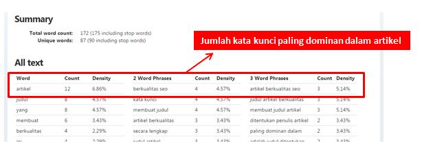 Jumlah kata kunci terbanyak untuk judul artikel
