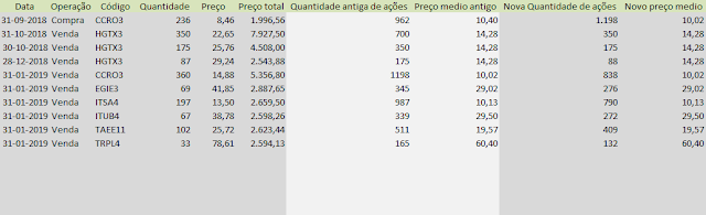 Tabela Carteira Dividendos - Compras e Vendas Janeiro de 2019
