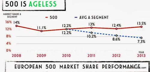 Fiat 500 Market Share