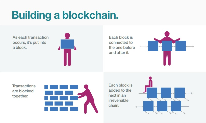 Blockchain Technology 101 Infographic