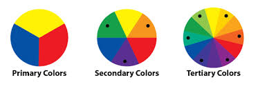 Of Colors In 1666 Since Then Scientists And Artists Have Studied Designed Numerous Variations This Concept There Are Three Primary Definitions