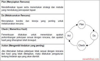Siklus Pengembangan Perangkat Lunak