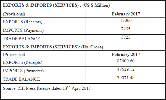India's Services Trade (Feb 2017)