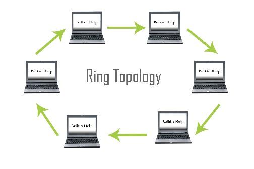 Artikel Tentang Topologi Jaringan Internet