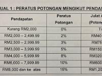 Skim Potongan Gaji Berjadual (PGB) Untuk Peminjam PTPTN Bergaji RM2,000.00 ke atas
