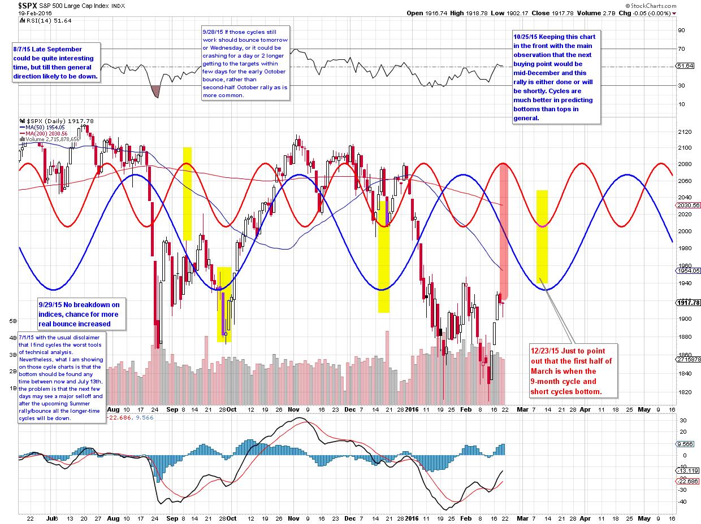 Stock Trender Jaroslaw Jac S Cycle Chart On Stockcharts