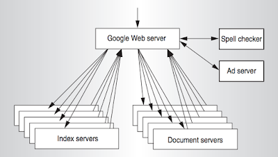 Google Search Architecture
