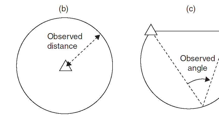 Principle of Least Squares Applied to Surveying