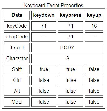 javascript Keyboard listener properties