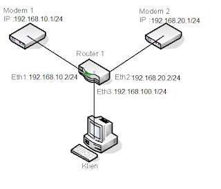 Load Balance Mikrotik dua Modem Indihome dengan metode ECMP