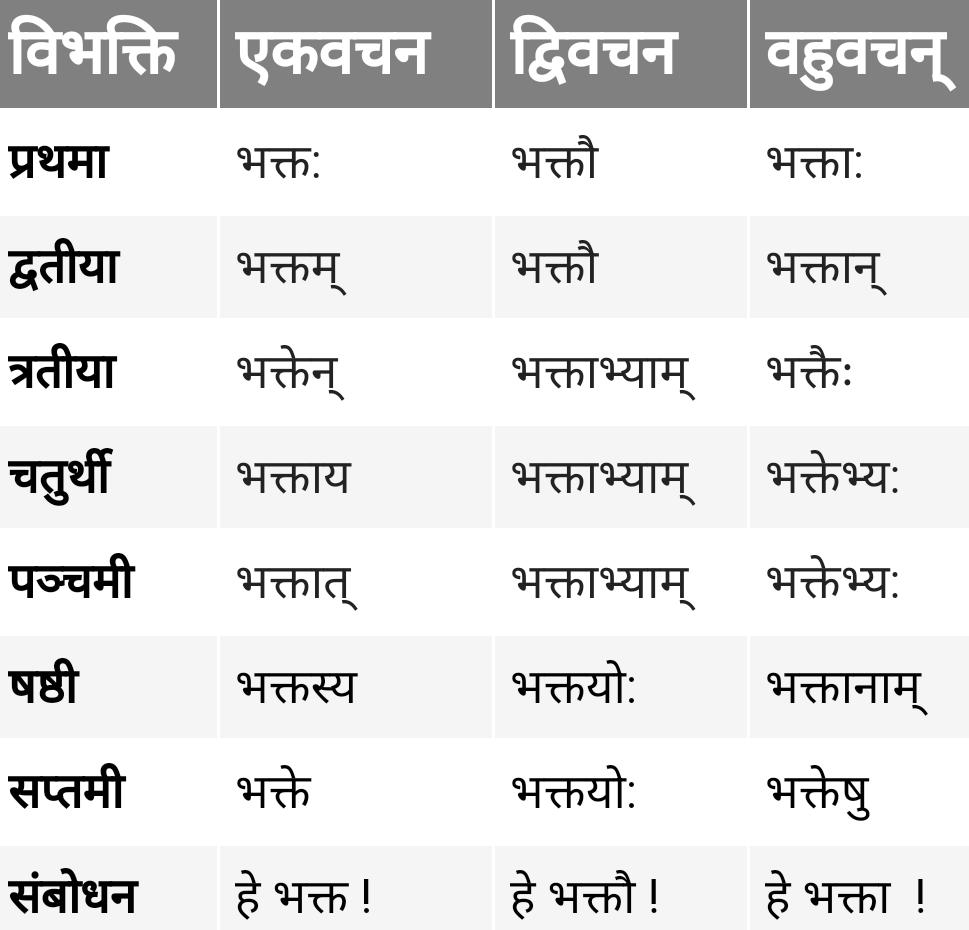 Bhakt Shabd Roop